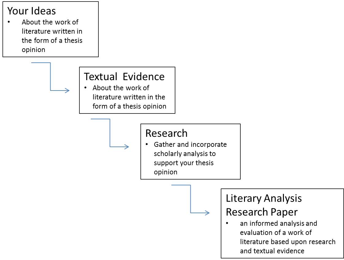 Thesis literature definition AinMath